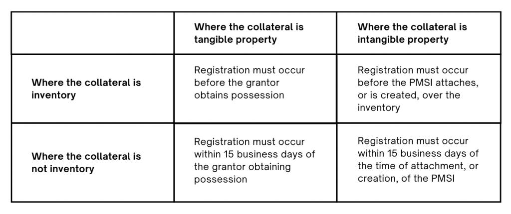 timeframes for registration of PMSI